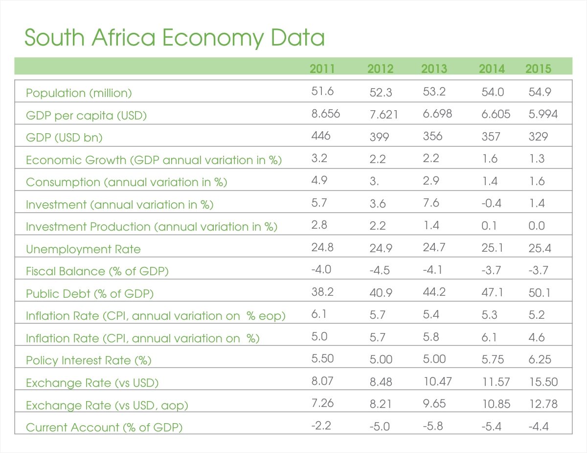 south-africa-economy-data-2011-2015