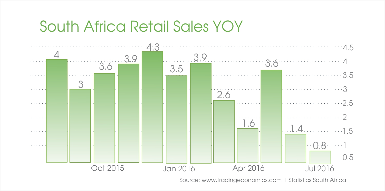 south-africa-retail-sales-yoy-2015-2016
