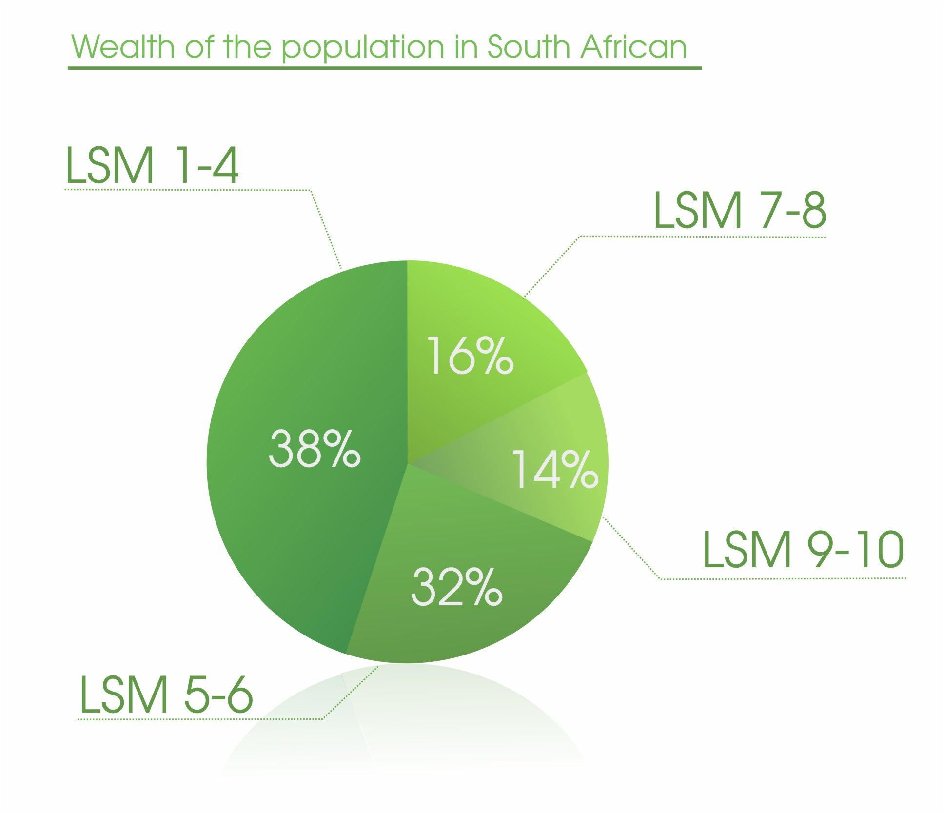 wealth-of-the-population-in-sa