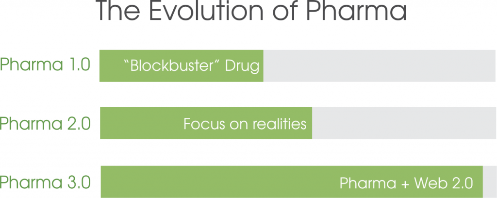 the evolution of pharma