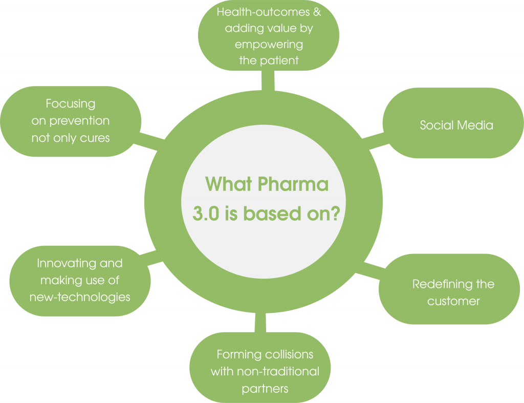 what pharma 3.0 is based on