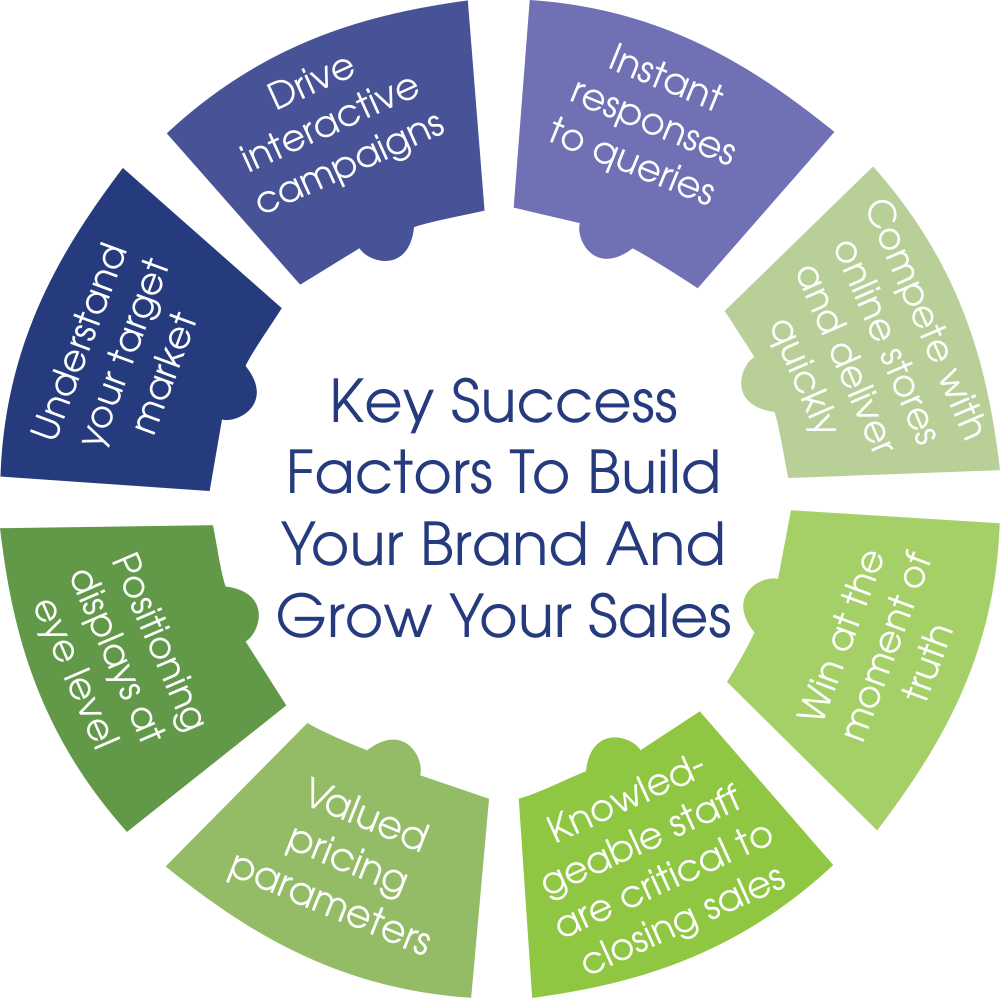 key success factors to build your brand and grow your sales