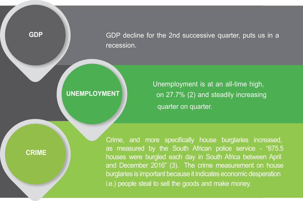 The impact of the economic situation in SA-indicators