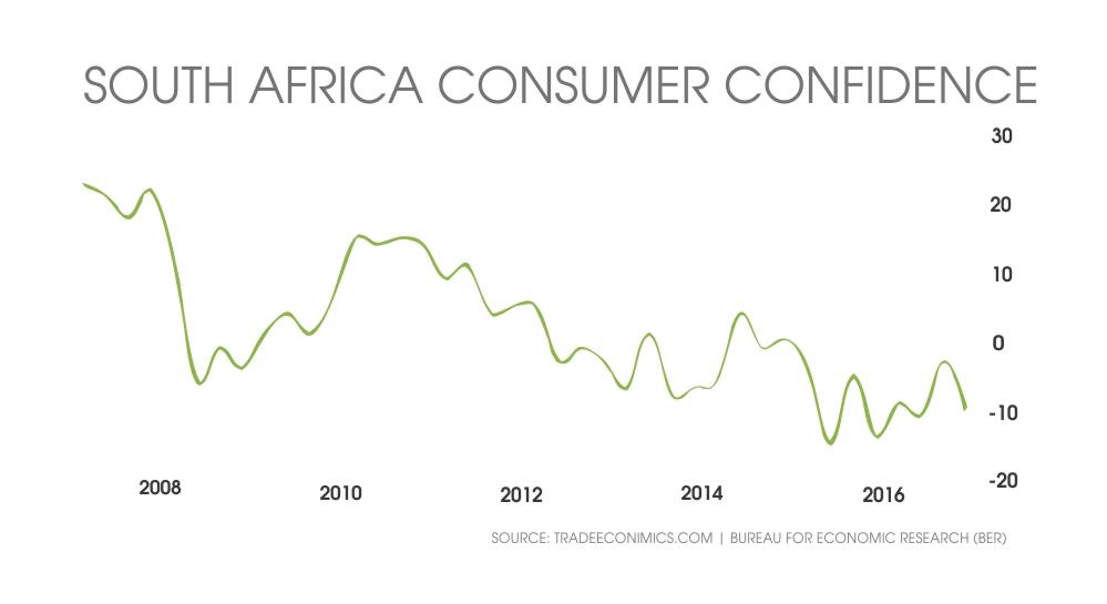 SA Consumer confidence report